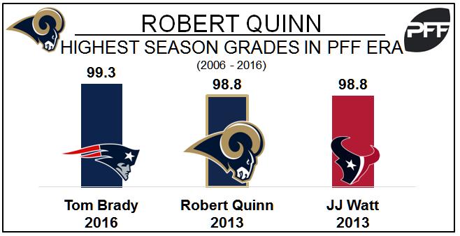 Rams Robert Quinn