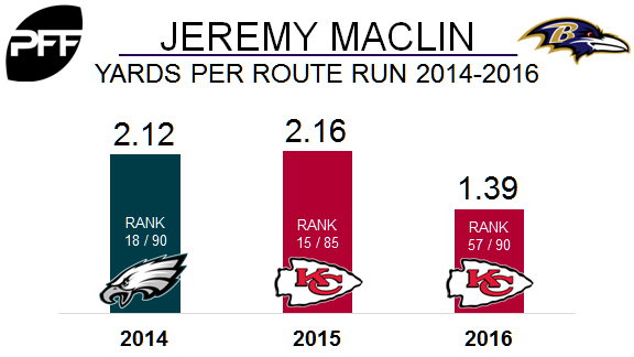 Jeremy Maclin reveals he played through torn groin in 2016