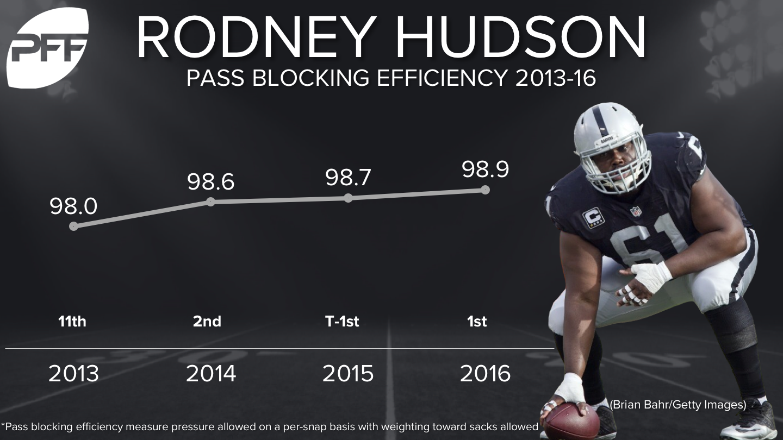 Rodney Hudson