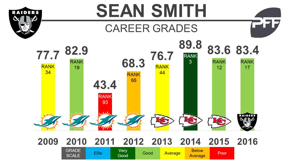 Sean Smith