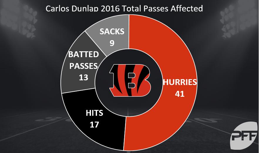 Tenure Carlos Dunlap