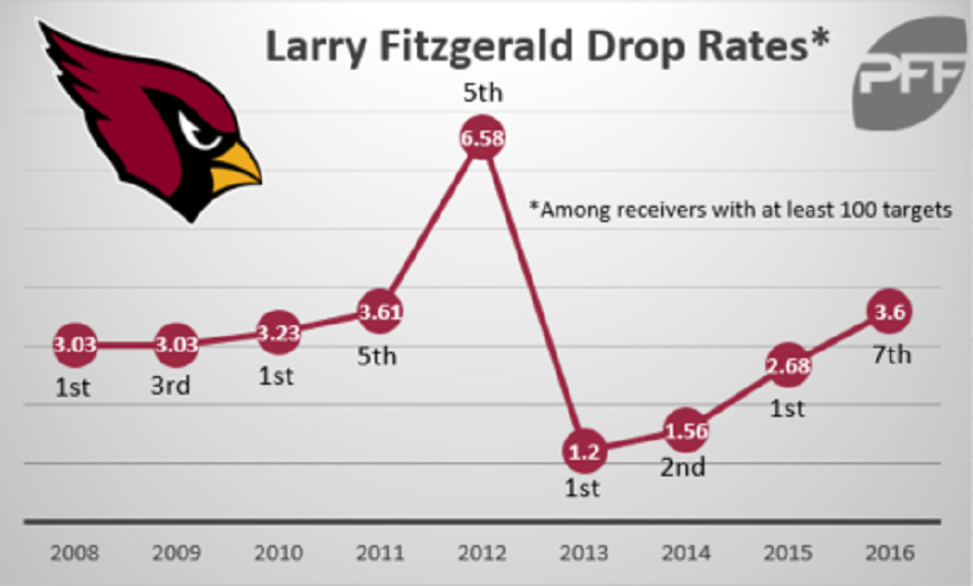 Tenure Larry Fitzgerald
