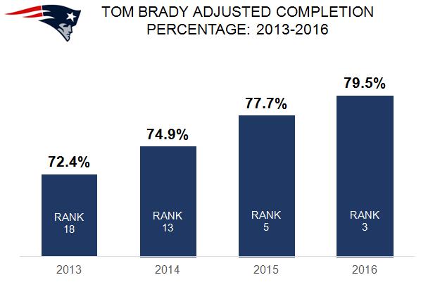 Tenure Tom Brady