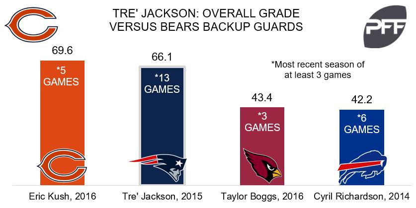 Tre' Jackson Bears