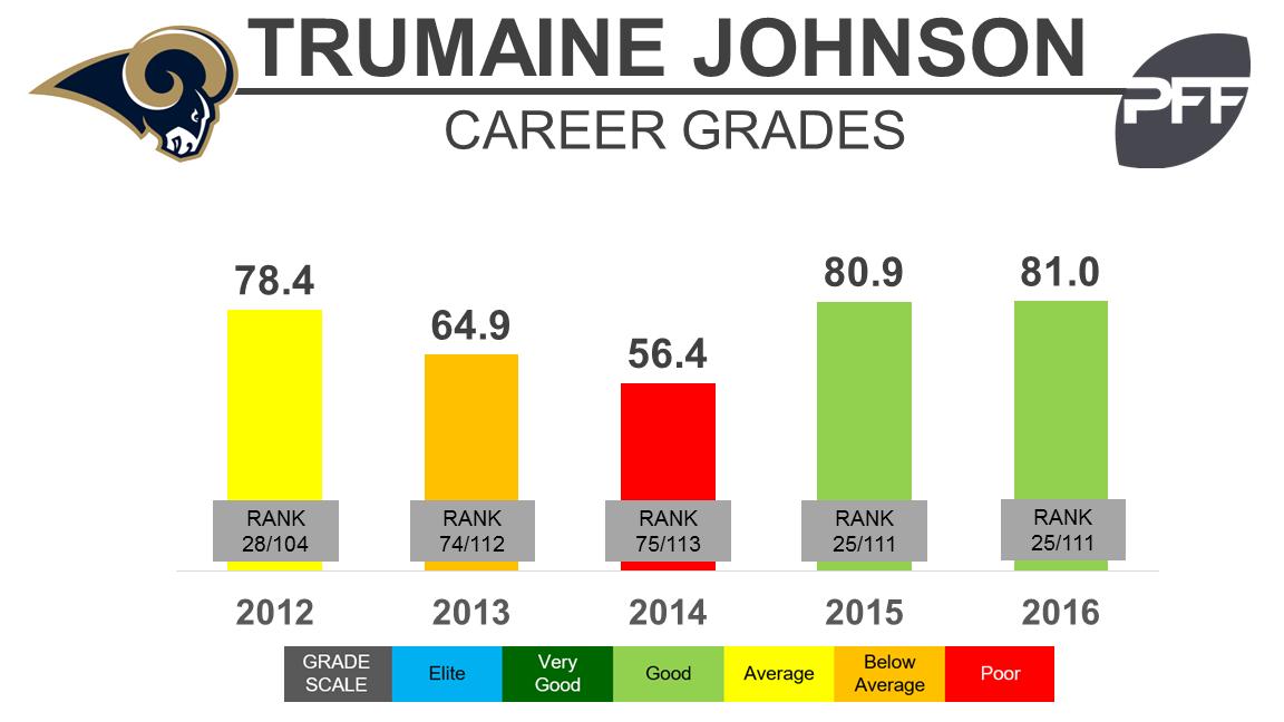 Trumaine Johnson - Grades - BW