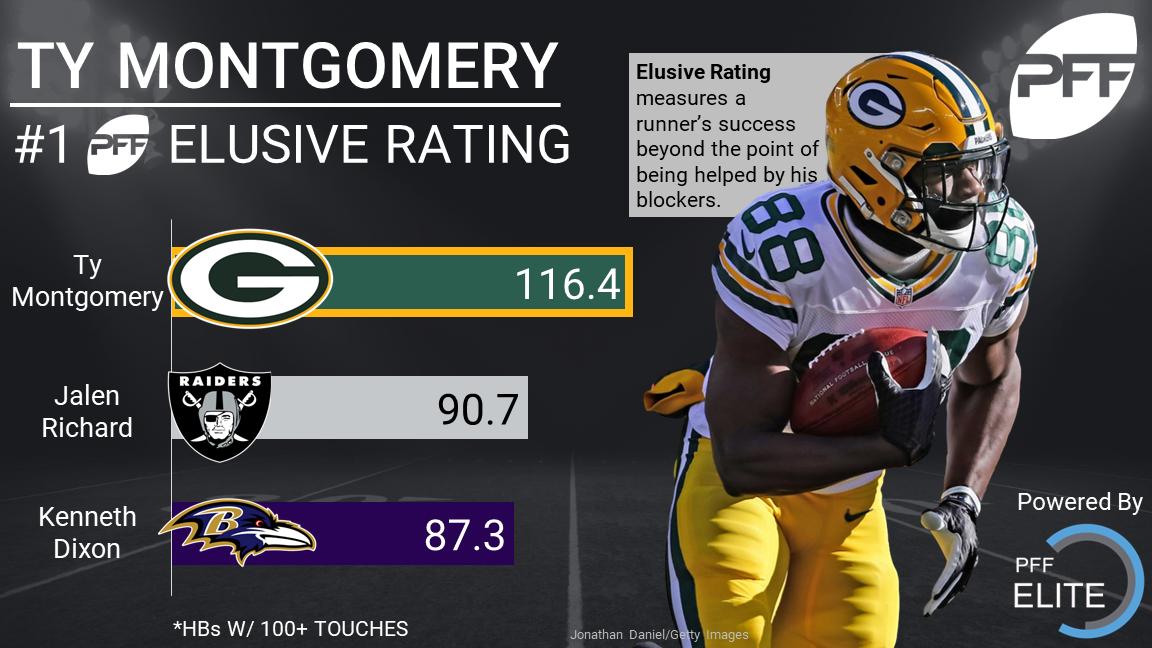 Ty Montgomery Elusive Rating