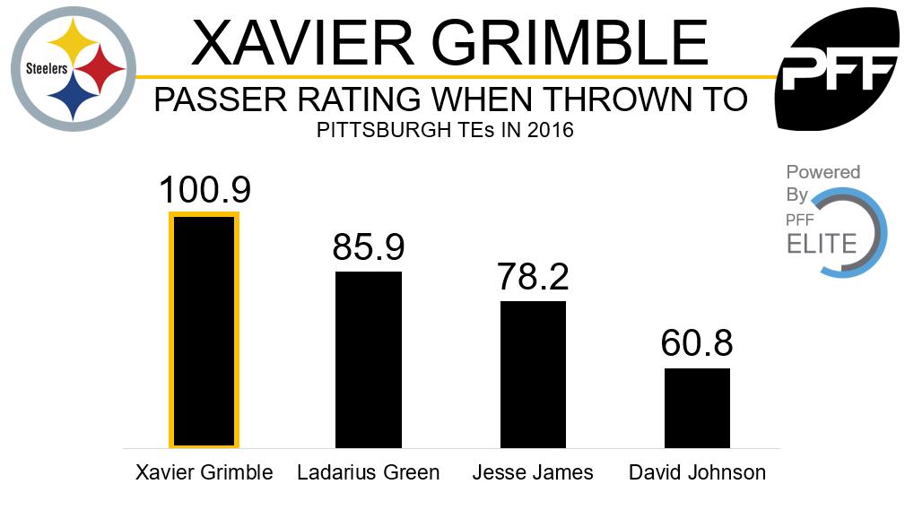 Xavier Grimble