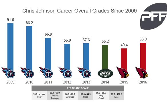 chris johnson chart 2
