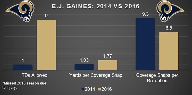 E.J. Gaines