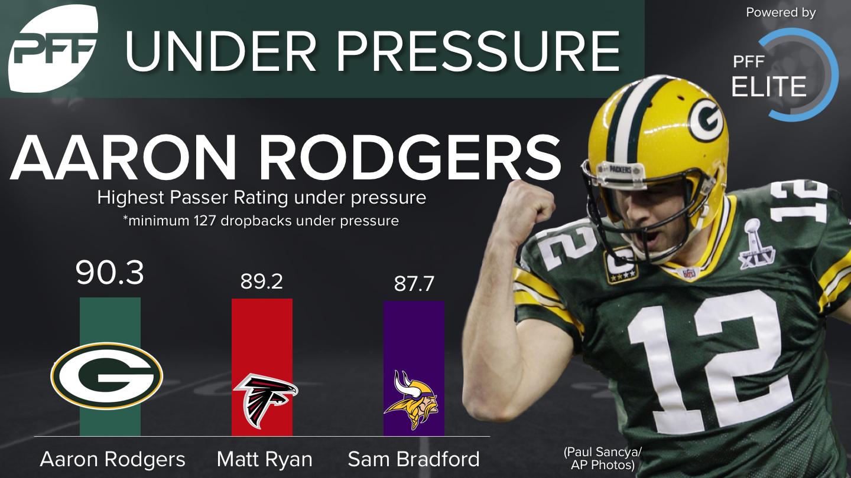 Aaron Rodgers - Under Pressure