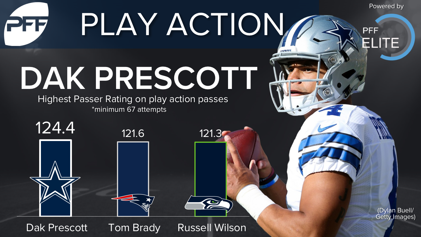 Dak Prescott - Play Action