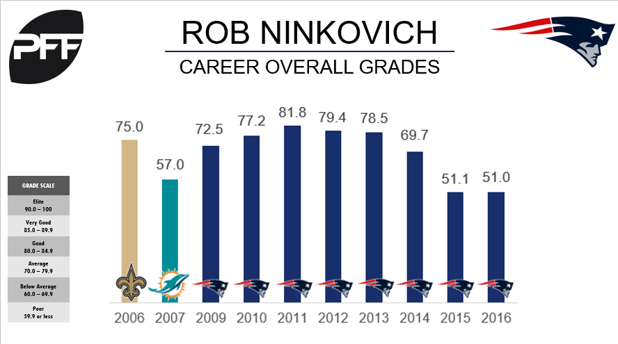 Patriots' Rob Ninkovich Expected to Announce Retirement Sunday
