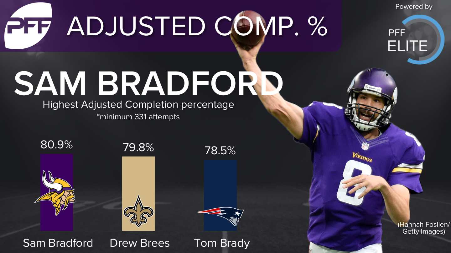 Sam Bradford - Adjusted Completion Percentage