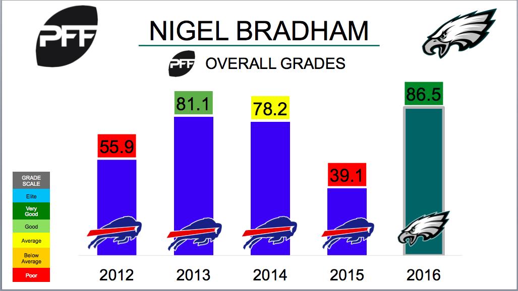 Nigel Bradham