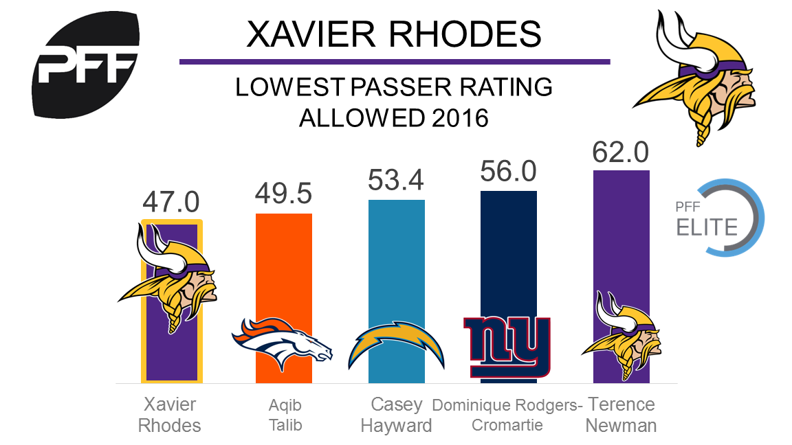 Vikings' Xavier Rhodes joins ranks of NFL's highest-paid CBs with extension