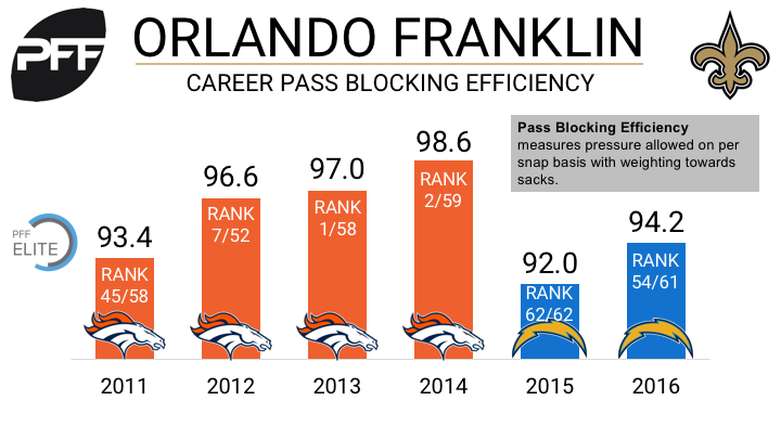 Saints sign offensive lineman Orlando Franklin, beef up depth