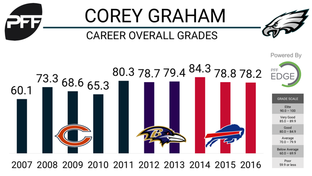 Three things to know about new Eagles DB Corey Graham