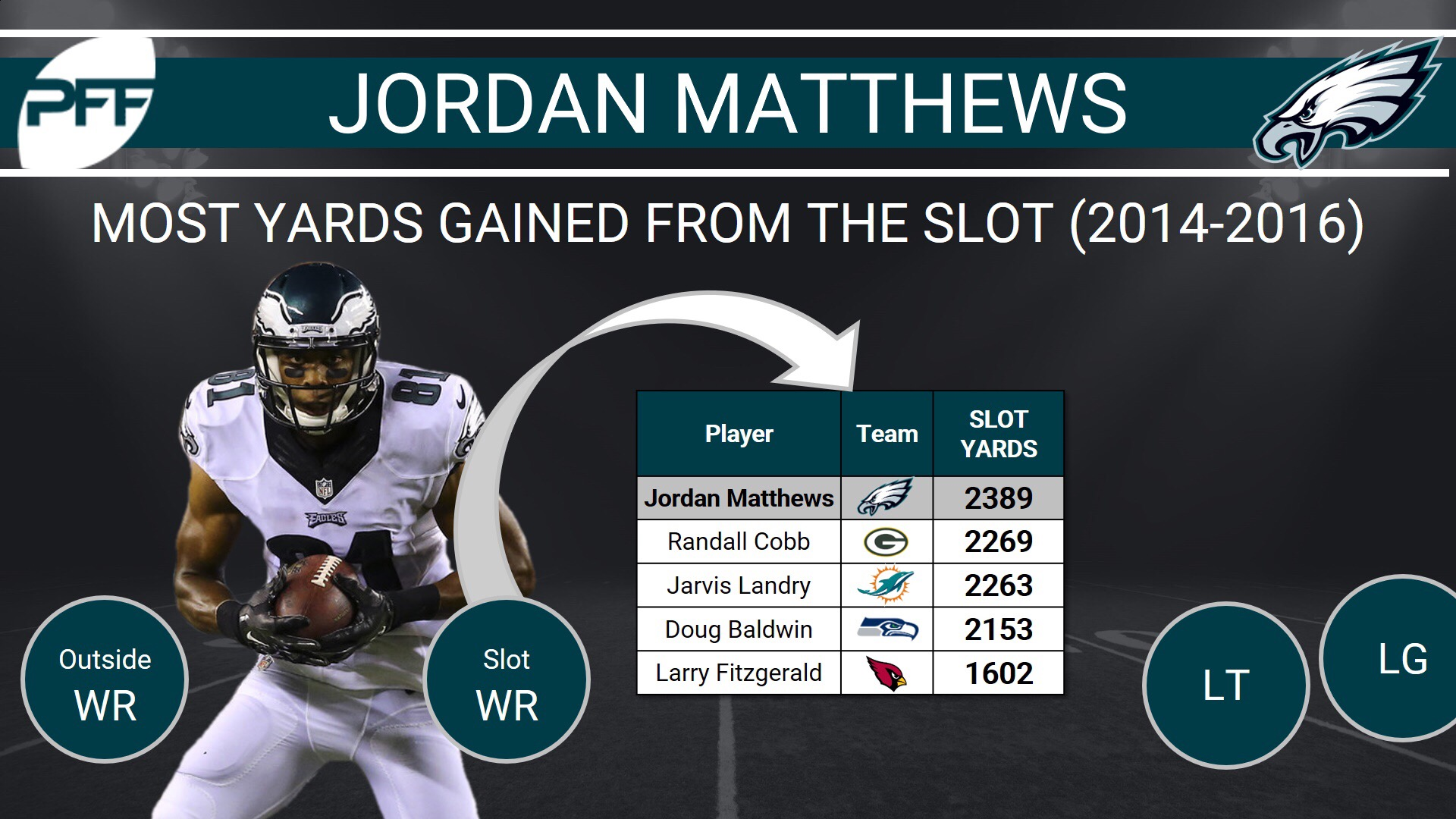 Thanks to Newly-found WR Depth, Jordan Matthews Was Expendable
