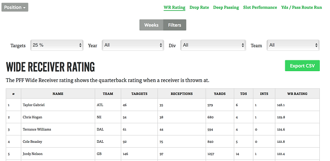 How To Get The Most Out Of A Pff Subscription For Fantasy Fantasy