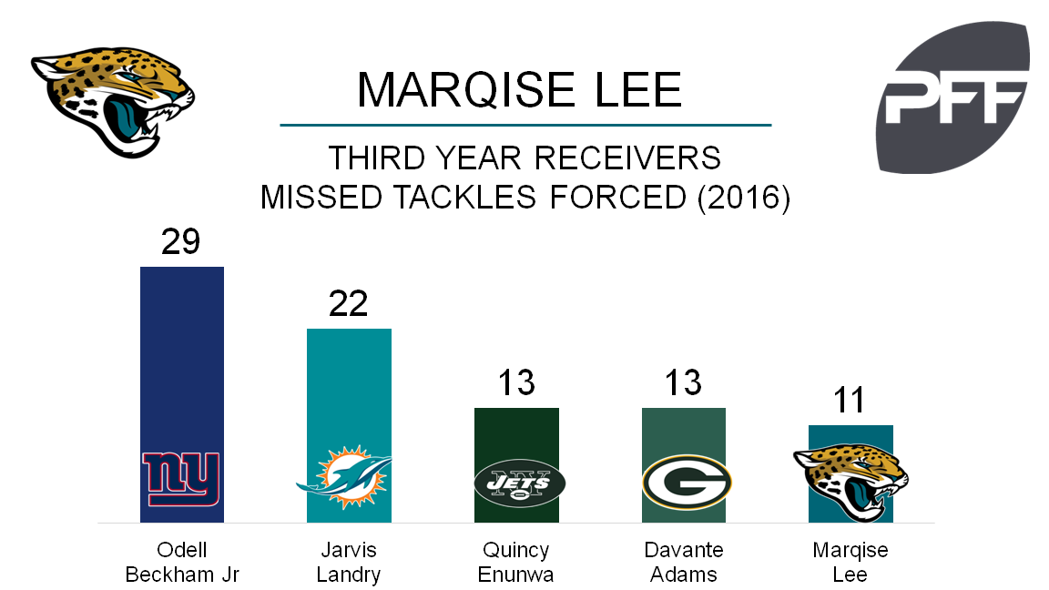 Marqise Lee avoided serious leg injury