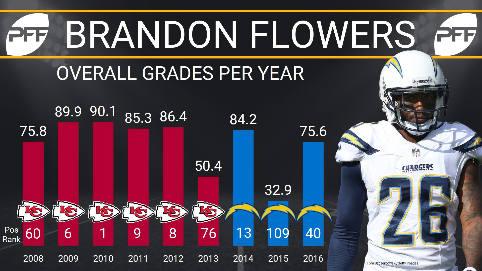 Former Charger, Chief Brandon Flowers retires