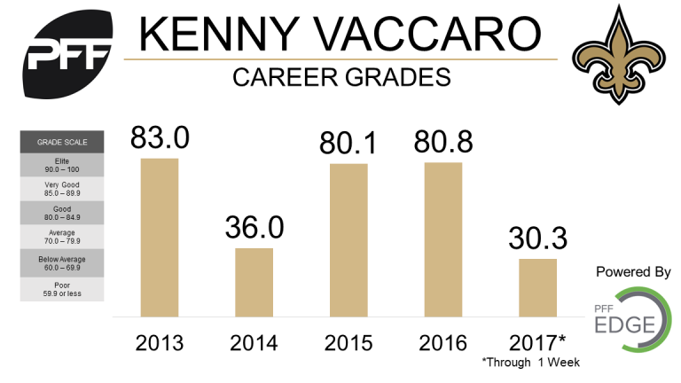 Kenny-Vaccaro-Career-Grades-768x432.png