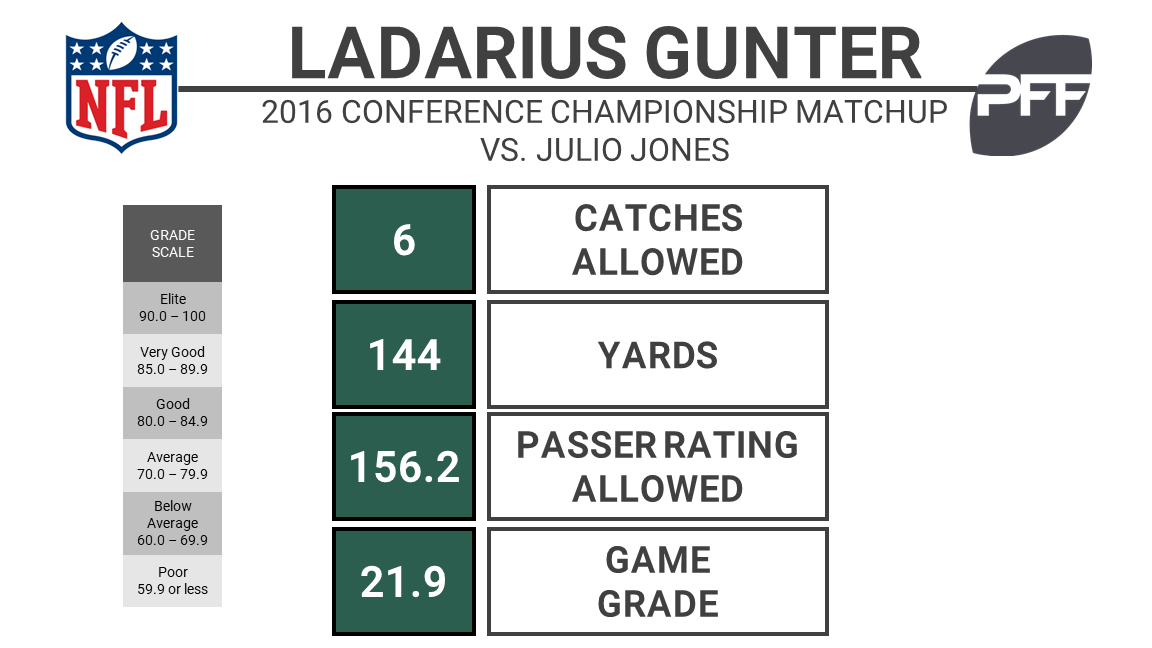 Panthers claim CB LaDarius Gunter