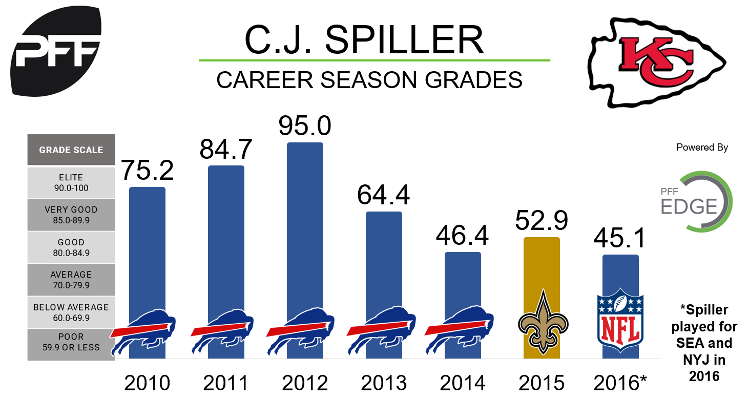 Chiefs cut CJ Spiller and then re-signed him the next day