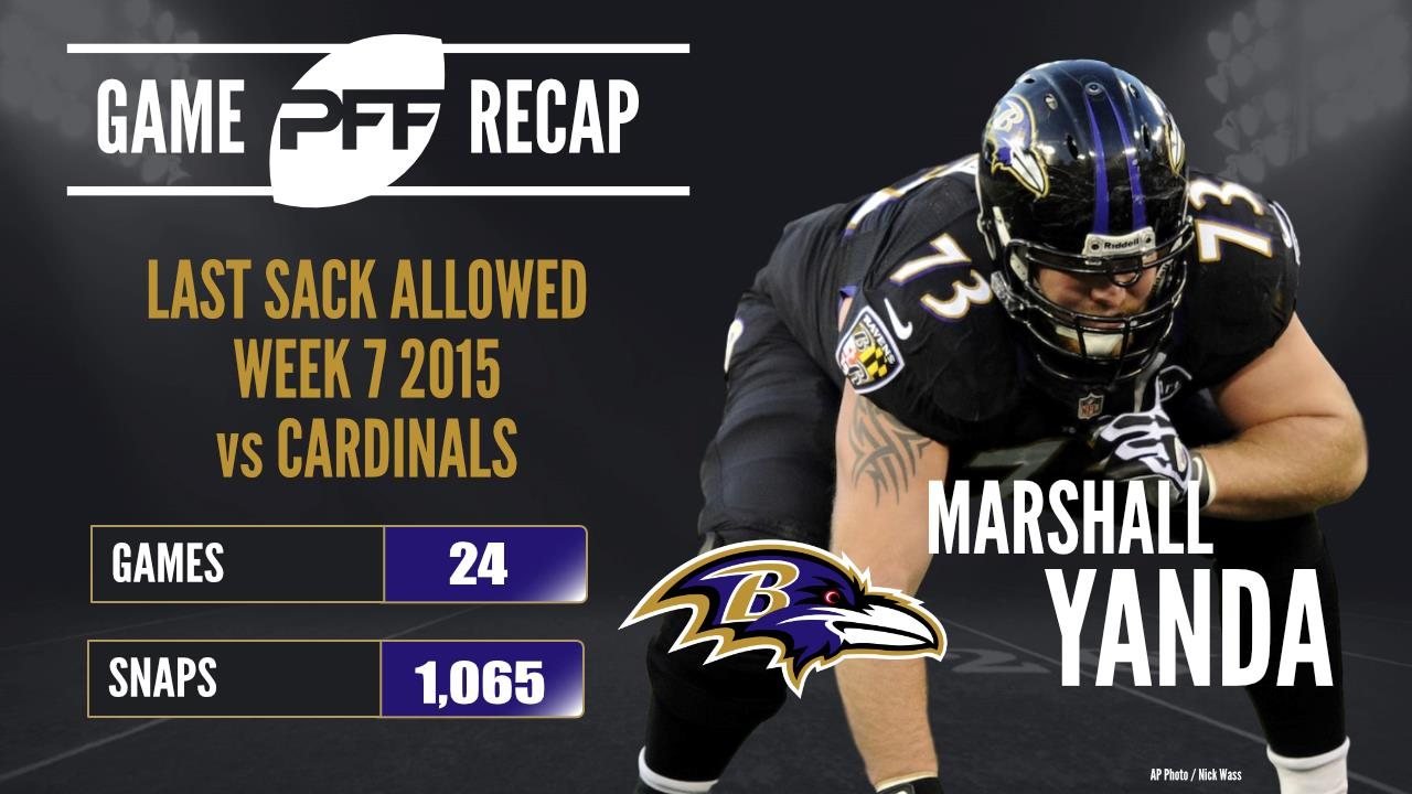 Ravens place Pro Bowl G Yanda (ankle) on IR