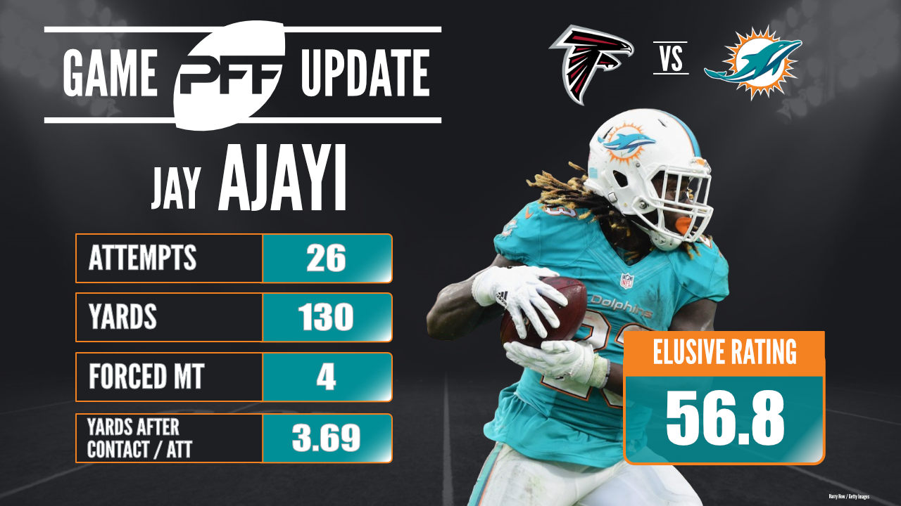 NFL Week 6 Sunday Standout - Miami Dolphins RB Jay Ajayi