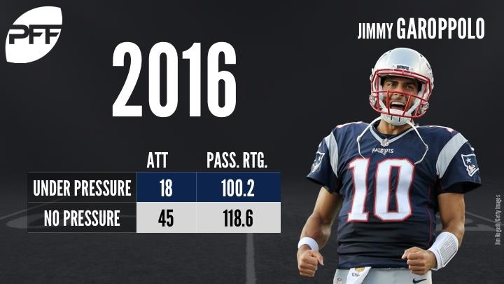 Jimmy Garoppolo Passer Rating