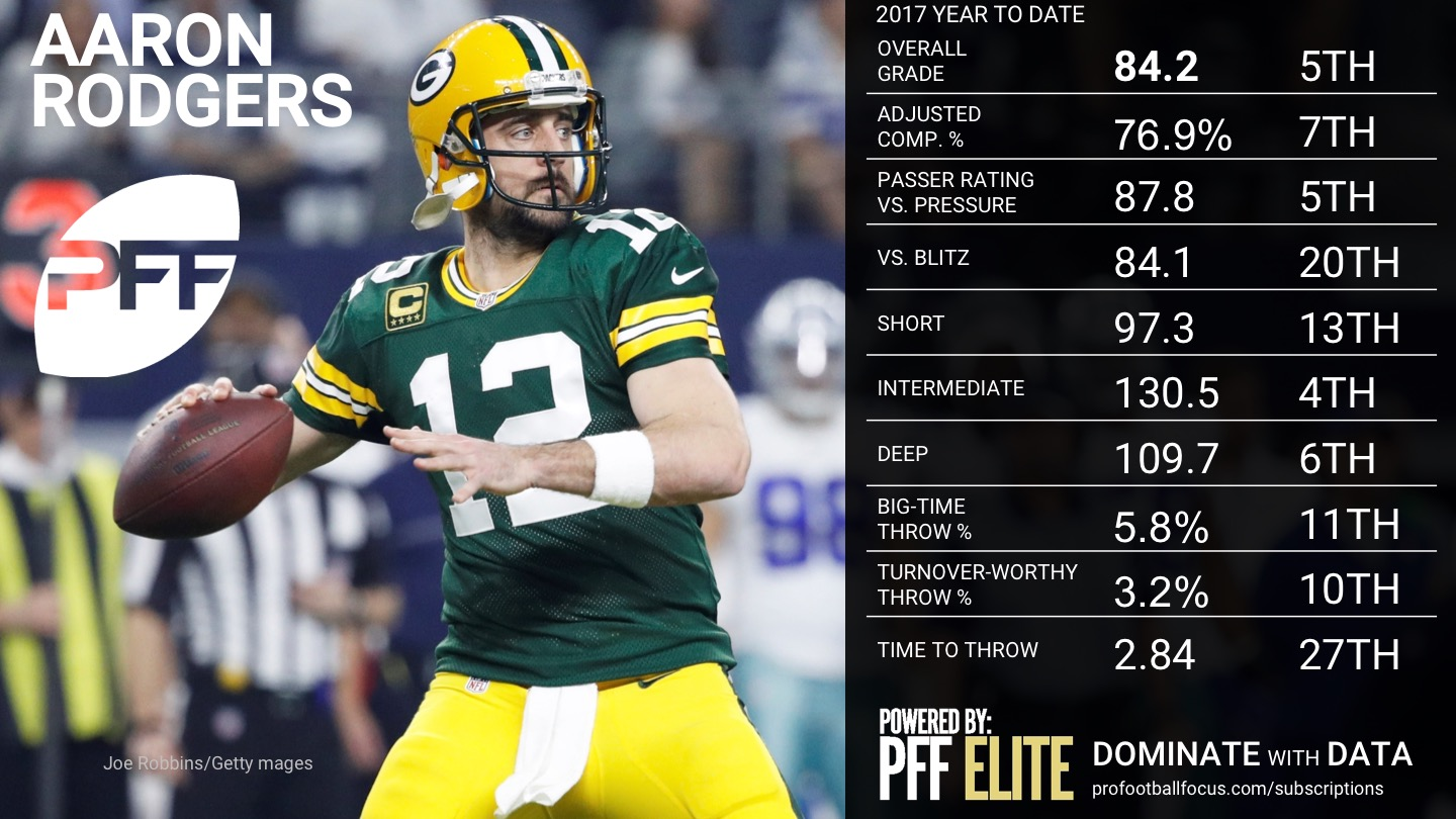 NFL QB Overview - Week 5 - Aaron Rodgers
