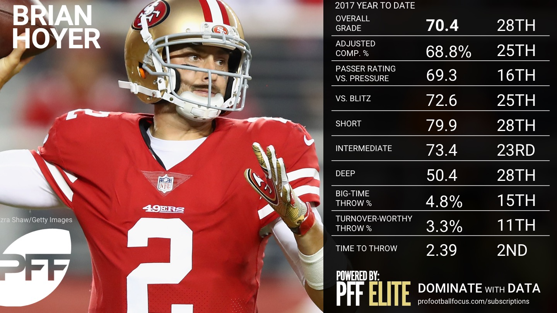 NFL QB Overview - Week 5 - Brian Hoyer