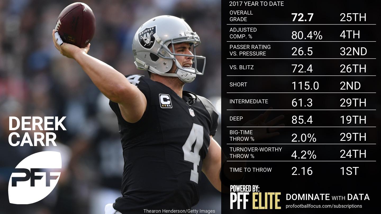 NFL QB Overview - Week 5 - Derek Carr
