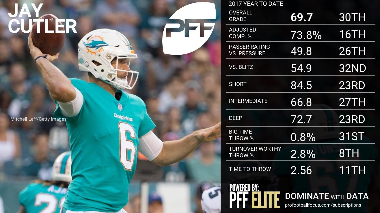 NFL QB Overview - Week 5 - Jay Cutler