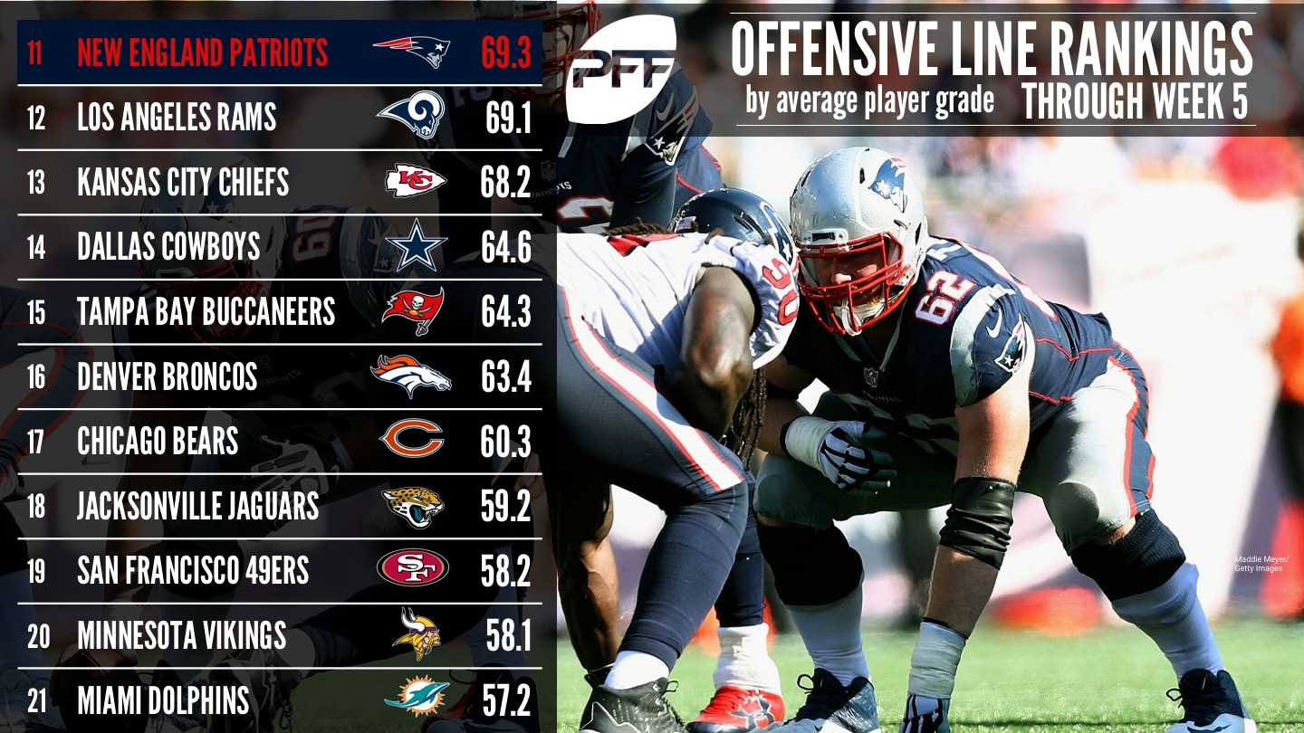 Ranking All 32 NFL Offensive Lines By Average Grade Week