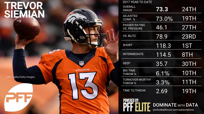 NFL QB Overview - Week 5 - Trevor Siemian