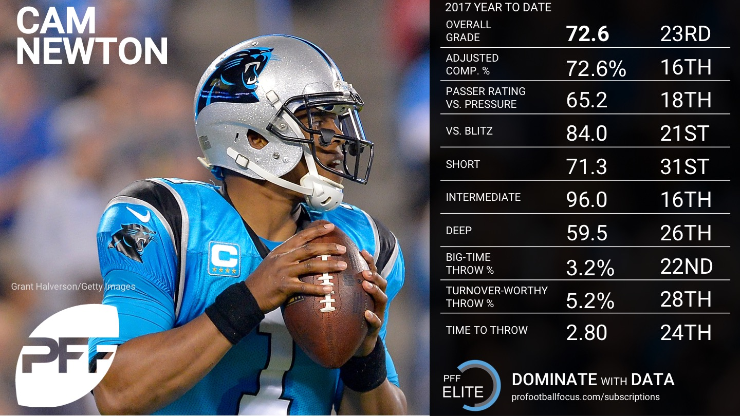 Week 7 QB Rankings - Cam Newton