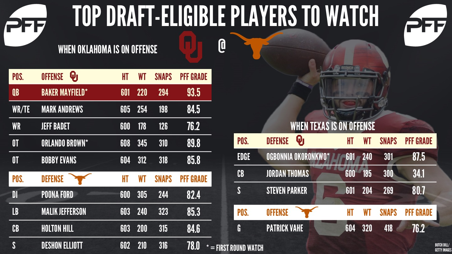 Red River Rivalry - Texas vs Oklahoma