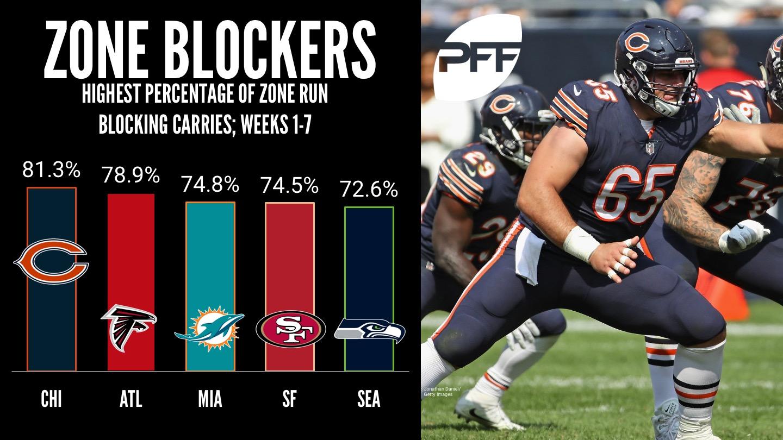 Ranking the NFL's zone blocking schemes