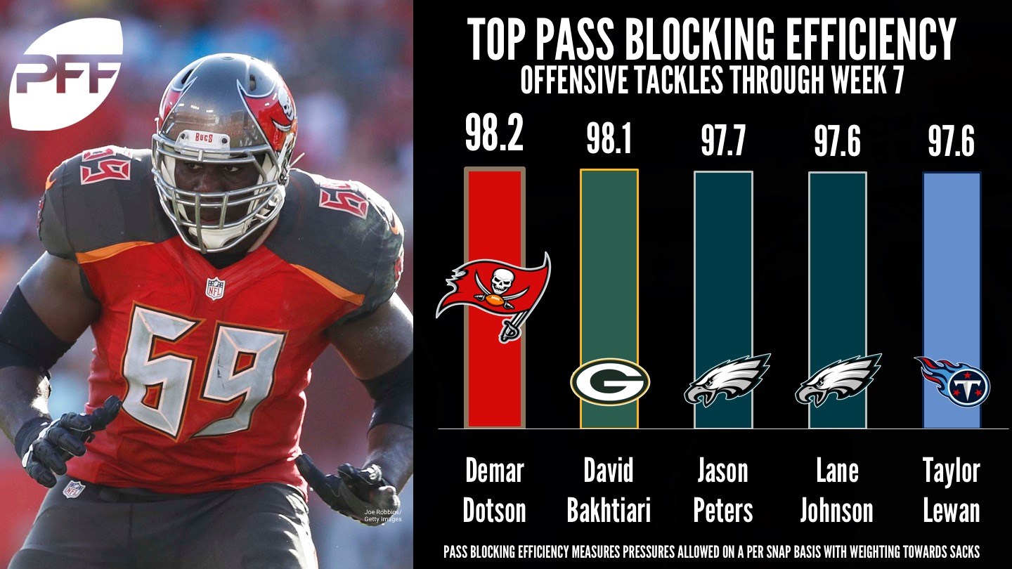 Ranking the top pass blocking tackles - Demar Dotson