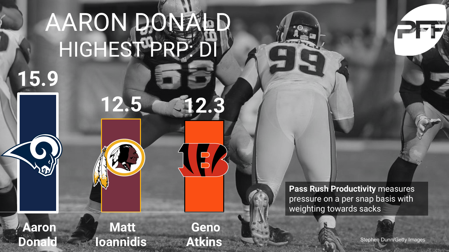 Ranking the top interior defenders on pass-rushing