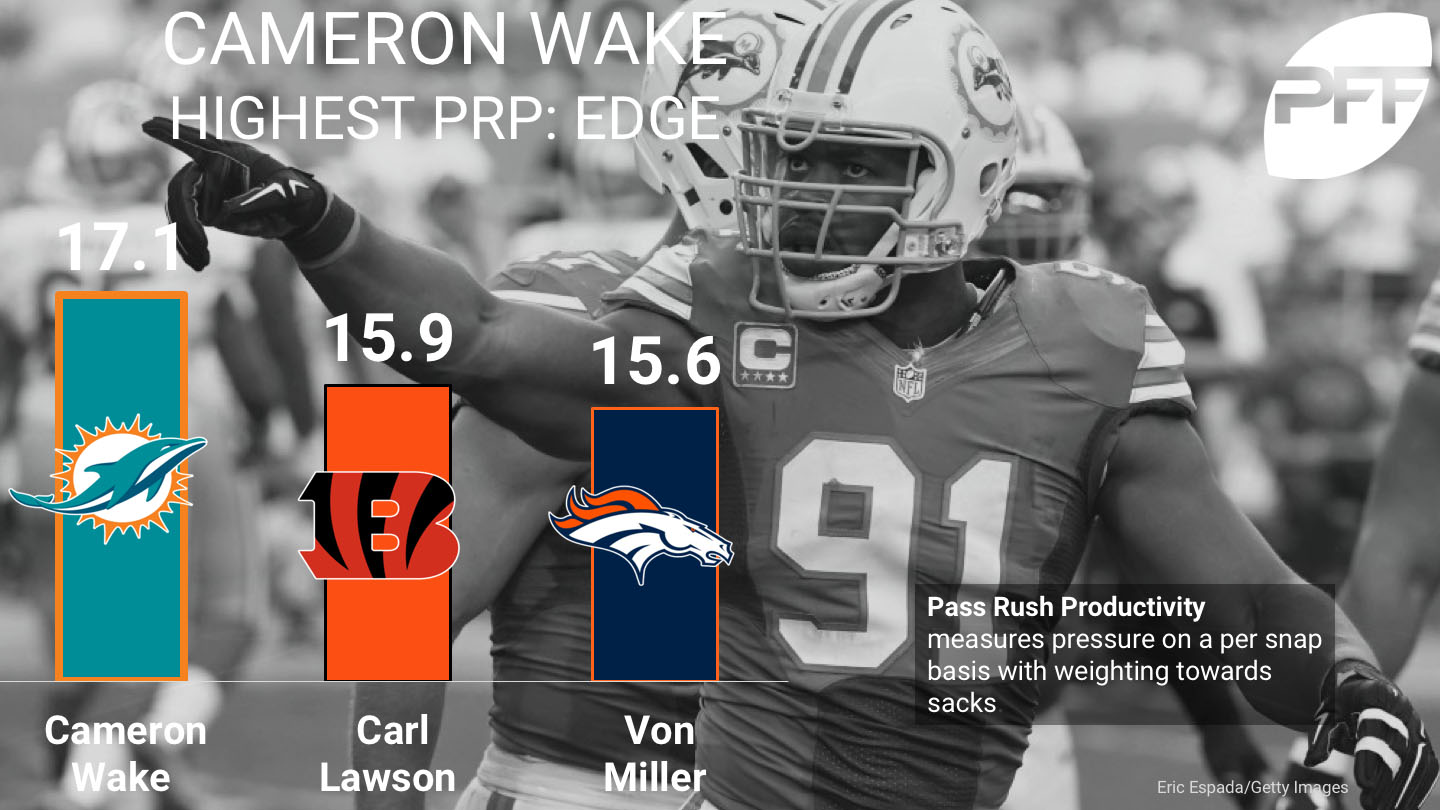 Ranking the top edge defenders on pass-rushing