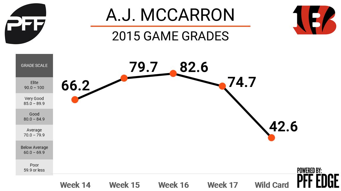 AJ McCarron, Cincinnati Bengals, quarterback