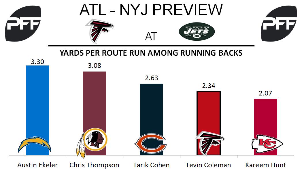 Tevin Coleman, running back, Atlanta Falcons