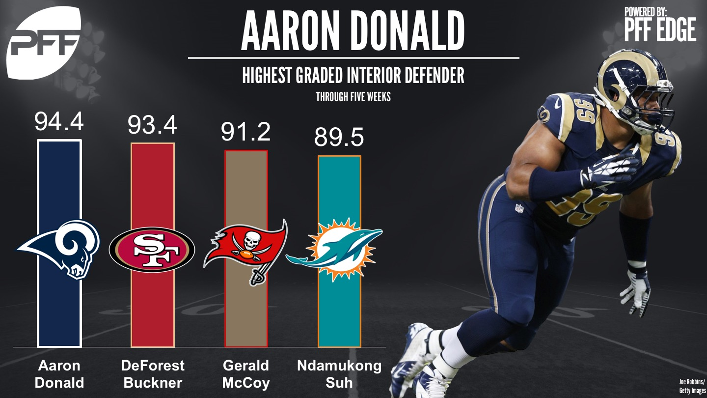 Post Week 5 Aaron Donald is the NFL s highest graded interior