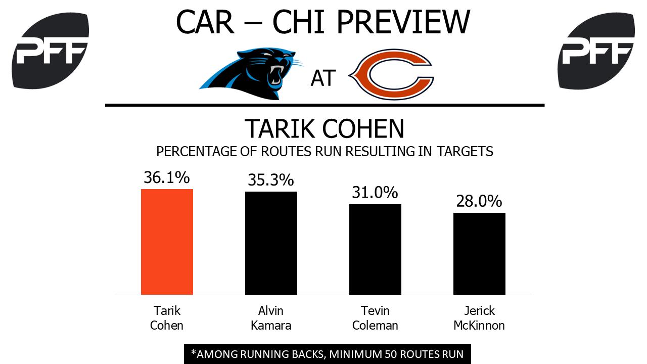 Tarik Cohen, running back, Chicago Bears