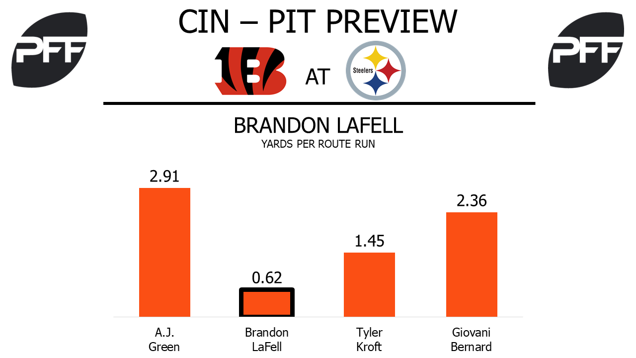Brandon Lafell, wide receiver, cincinnati bengals