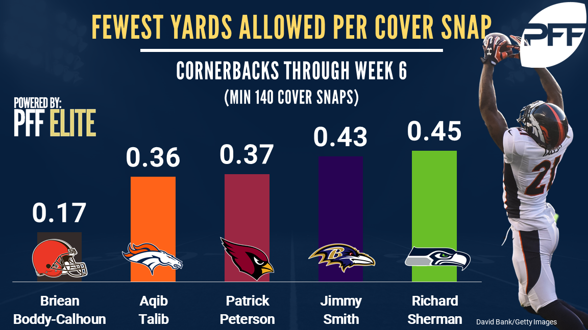 top 5 ranked cornerbacks in yards allowed per cover snaps