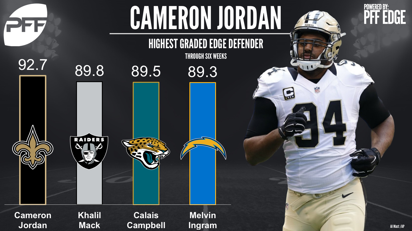 Cameron Jordan leaps to the top of edge defender grades